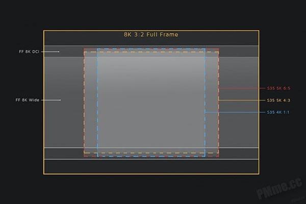 圖顯示了不同拍攝模式會用了 MAVO Edge 的全片幅感應器的那個部份